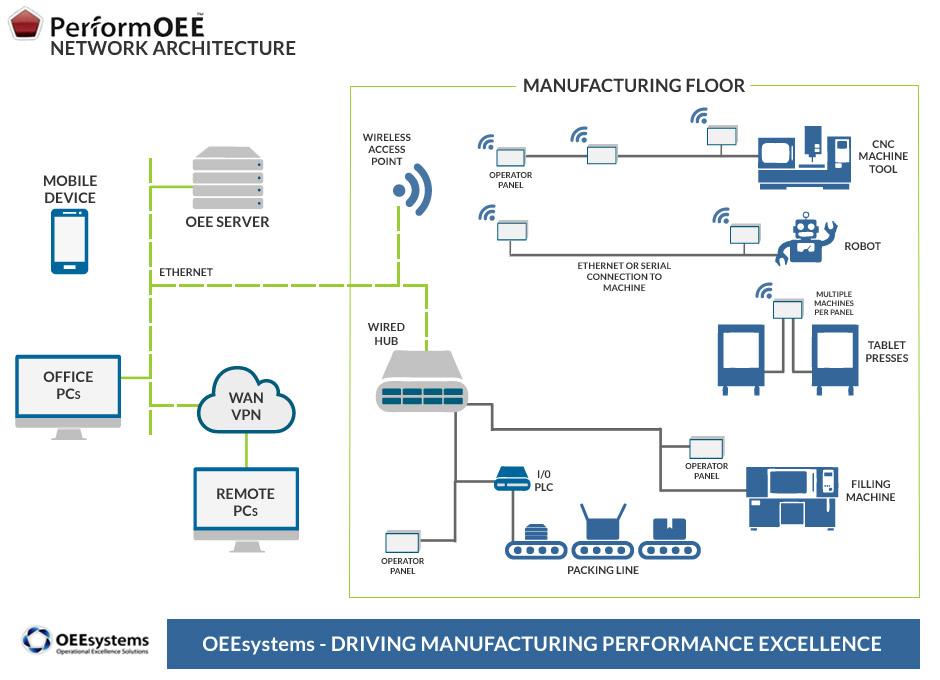 Overall Equipment Effectiveness (OEE)