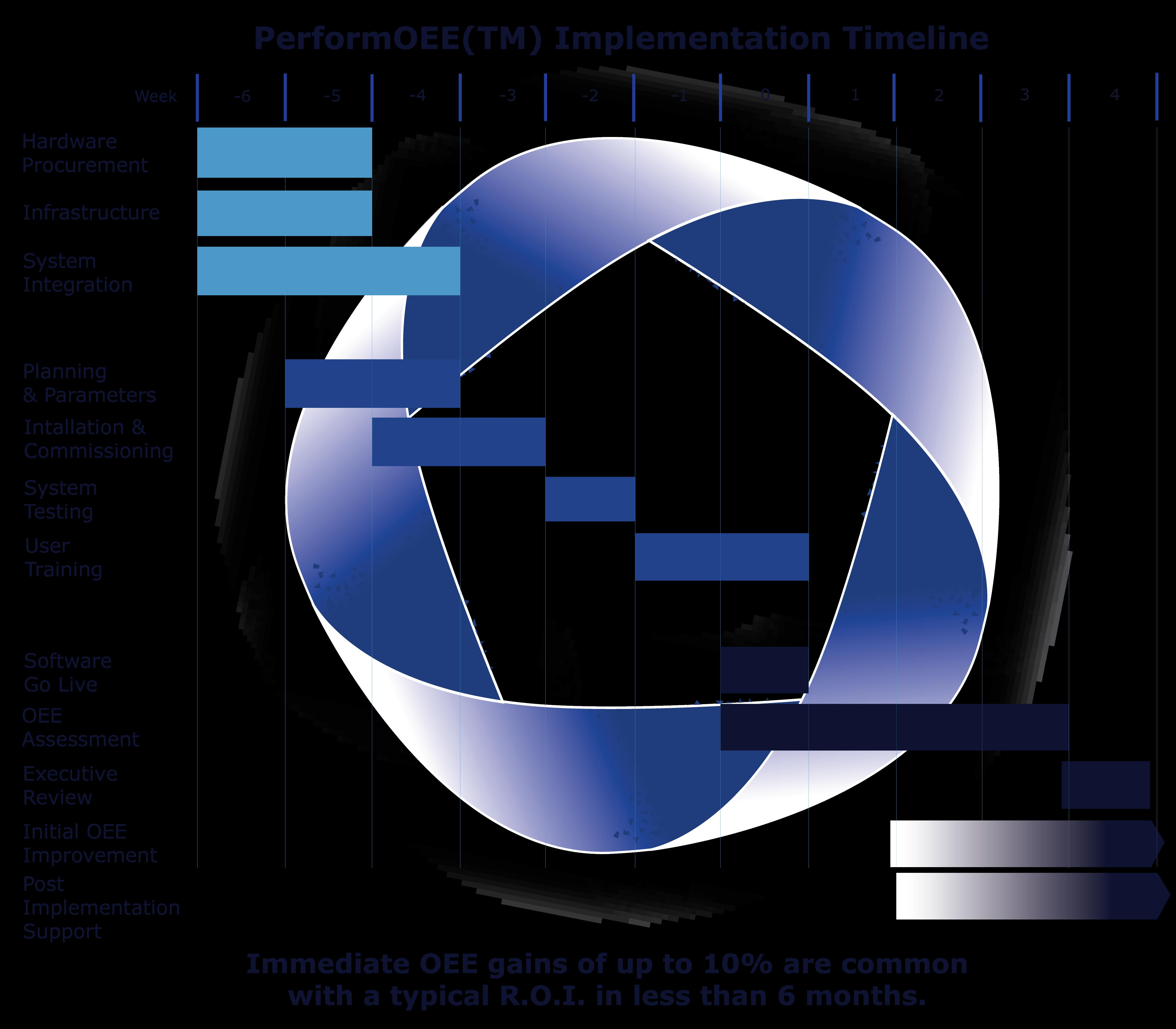 PerfomOEE Smart Factory Software Implementation Timeline Gantt Chart