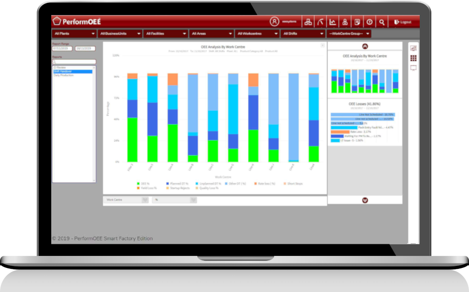 Detail Data Analytics Dashboard | PerformOEE Smart Factory Software