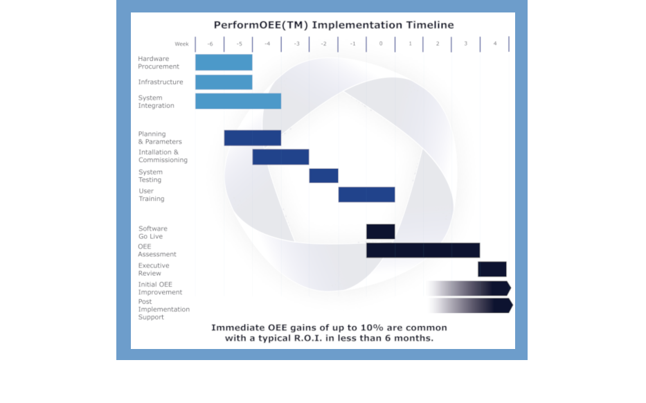 PerformOEE Implementation timeline | PerformOEE Smart Factory Software