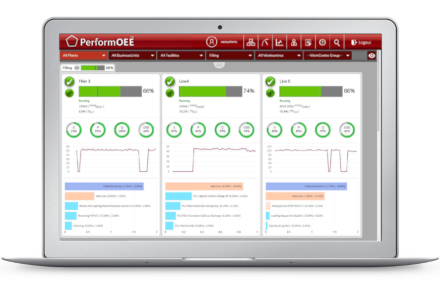 Real-time performance management | PerformOEE Smart Factory Software