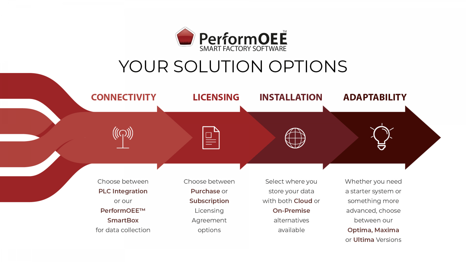 PerformOEE - Smart Factory OEE Software Solution Options